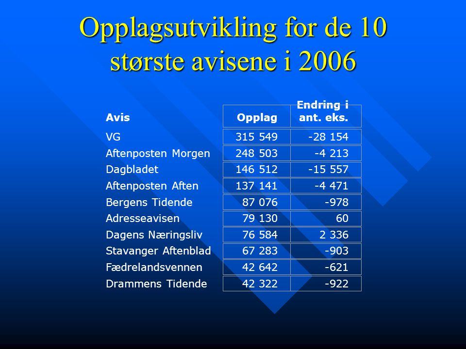Opplagsutvikling for de 10 største avisene i 2006