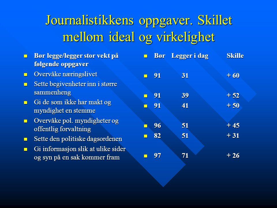 Journalistikkens oppgaver. Skillet mellom ideal og virkelighet