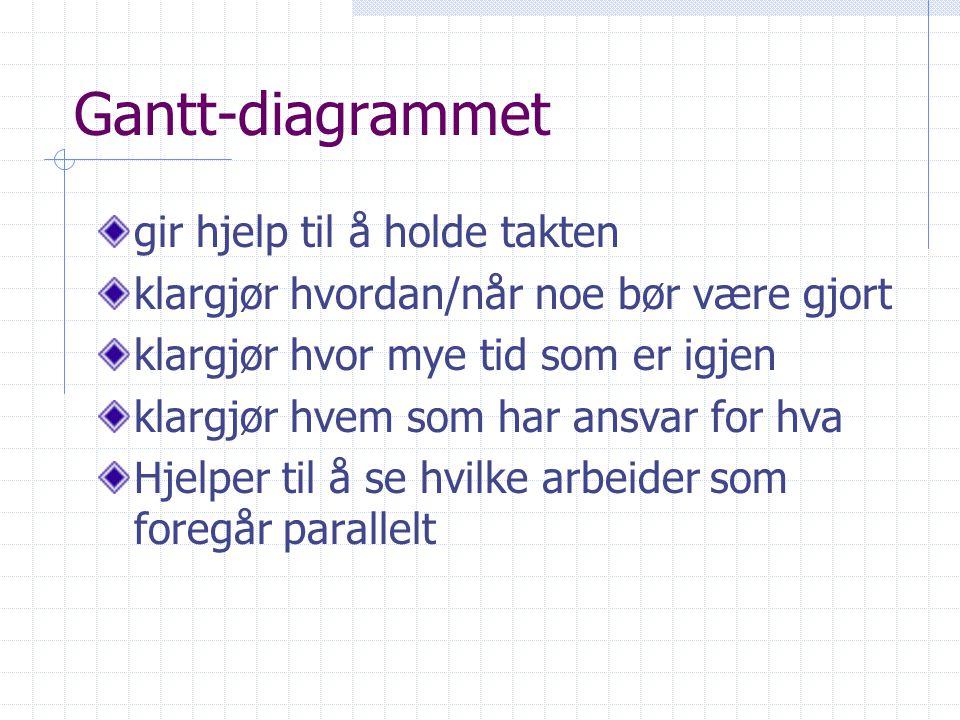 Gantt-diagrammet gir hjelp til å holde takten