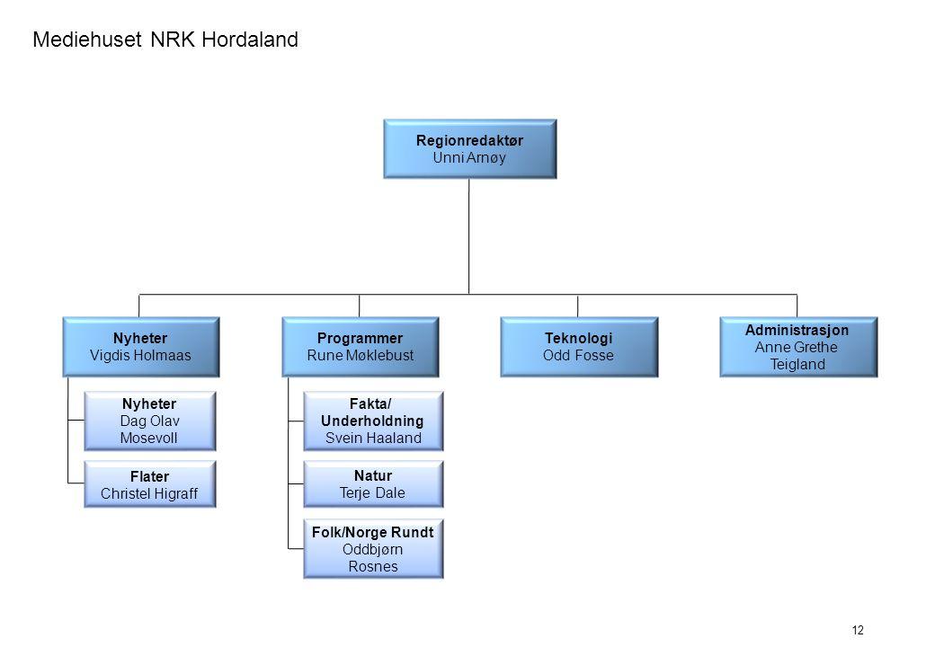 Mediehuset NRK Hordaland