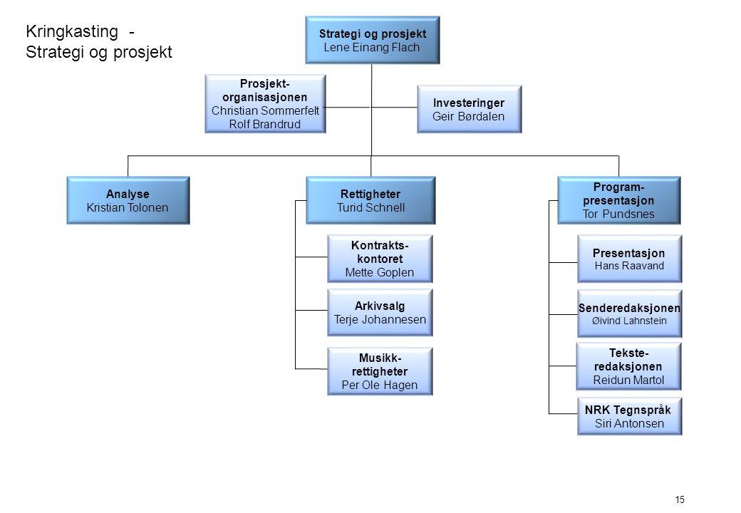 Kringkasting - Strategi og prosjekt