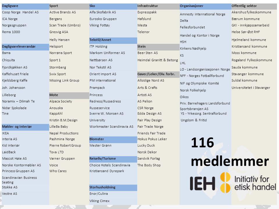 116 medlemmer Dagligvare Sport Sko Infrastruktur Organisasjoner
