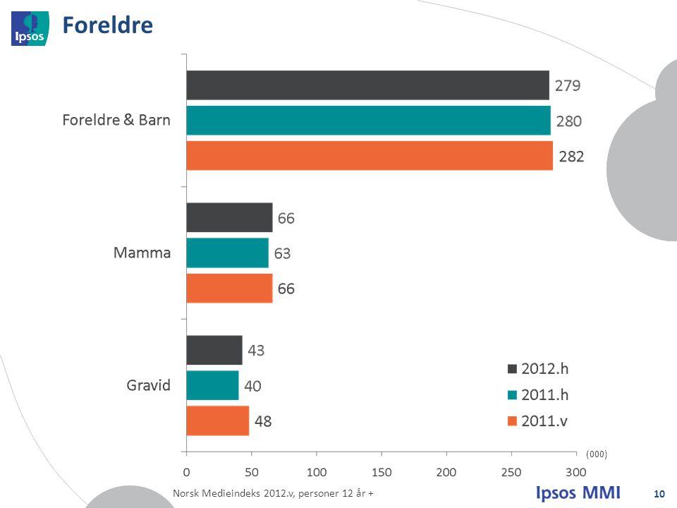 Foreldre (000) Norsk Medieindeks 2012.v, personer 12 år +