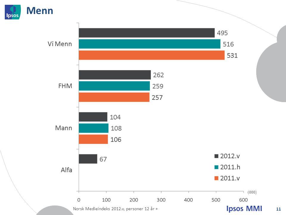Menn (000) Norsk Medieindeks 2012.v, personer 12 år +