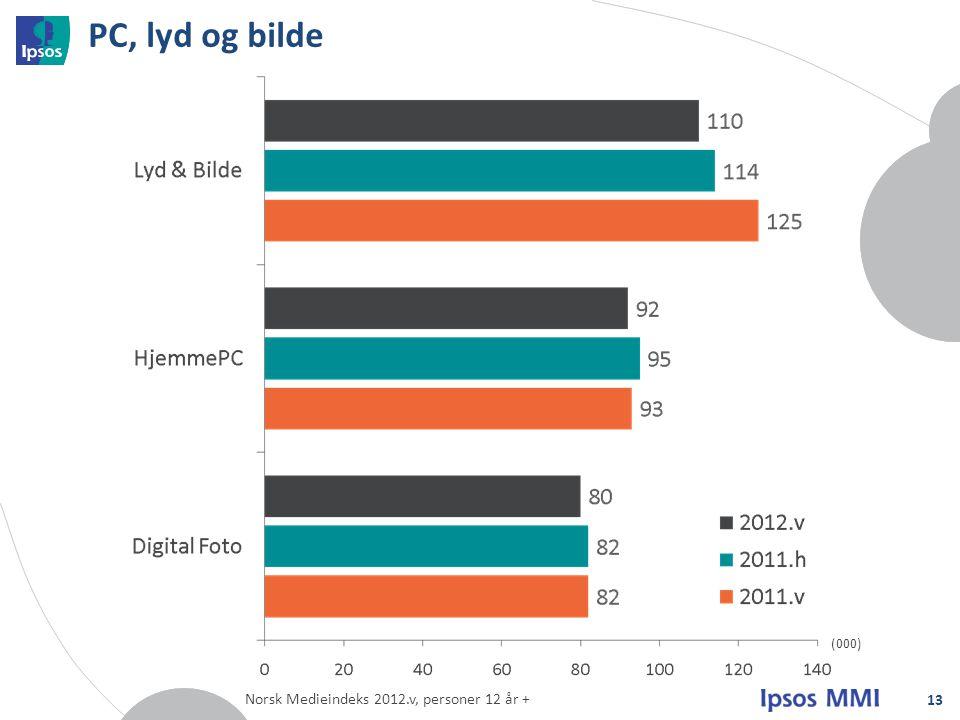PC, lyd og bilde (000) Norsk Medieindeks 2012.v, personer 12 år +