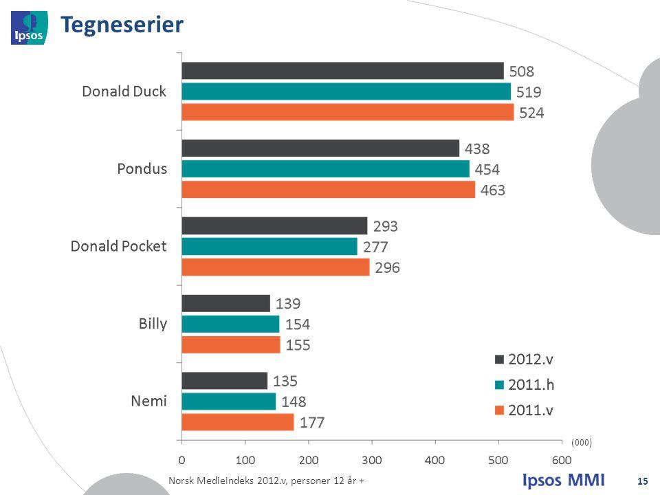 Tegneserier (000) Norsk Medieindeks 2012.v, personer 12 år +