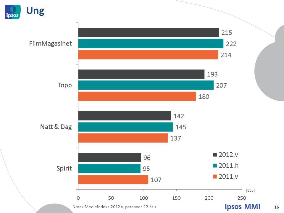 Ung (000) Norsk Medieindeks 2012.v, personer 12 år +