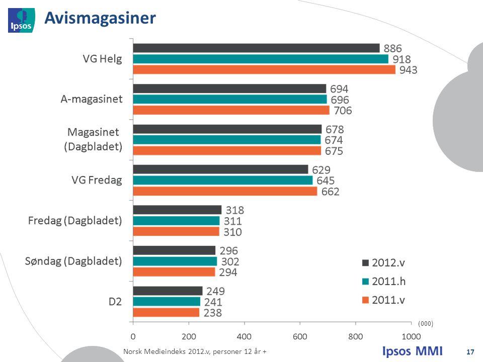 Avismagasiner (000) Norsk Medieindeks 2012.v, personer 12 år +