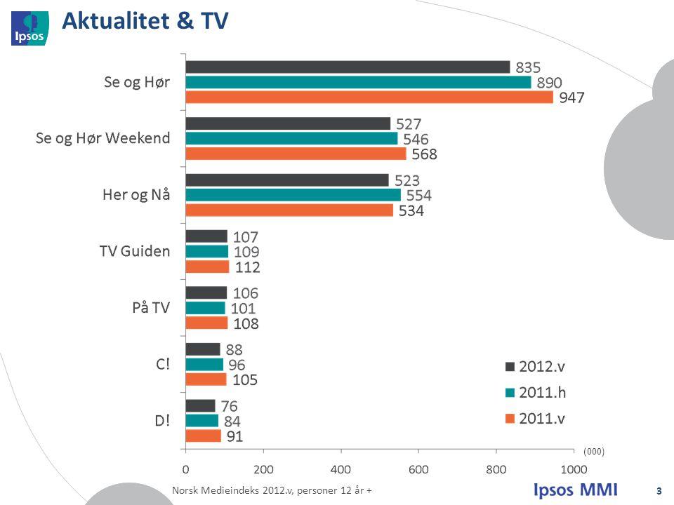 Aktualitet & TV (000) Norsk Medieindeks 2012.v, personer 12 år +