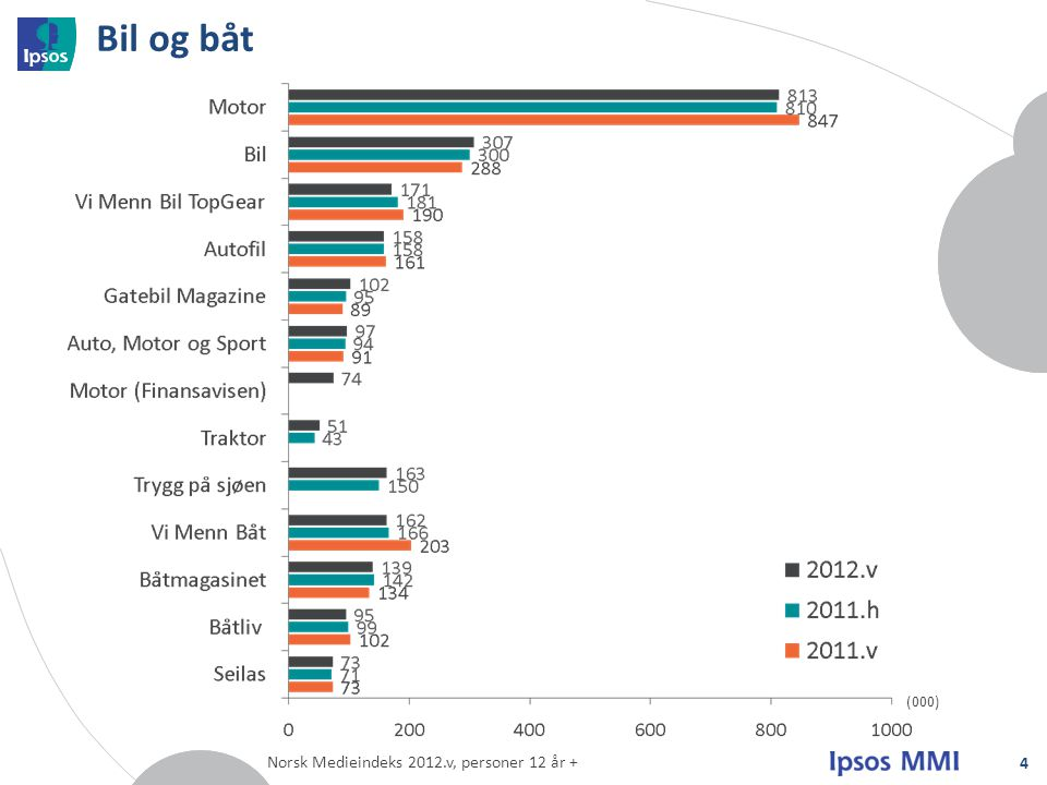 Bil og båt (000) Norsk Medieindeks 2012.v, personer 12 år +