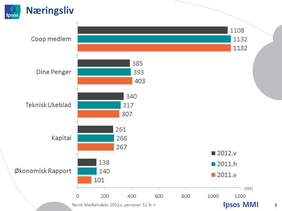Næringsliv (000) Norsk Medieindeks 2012.v, personer 12 år +
