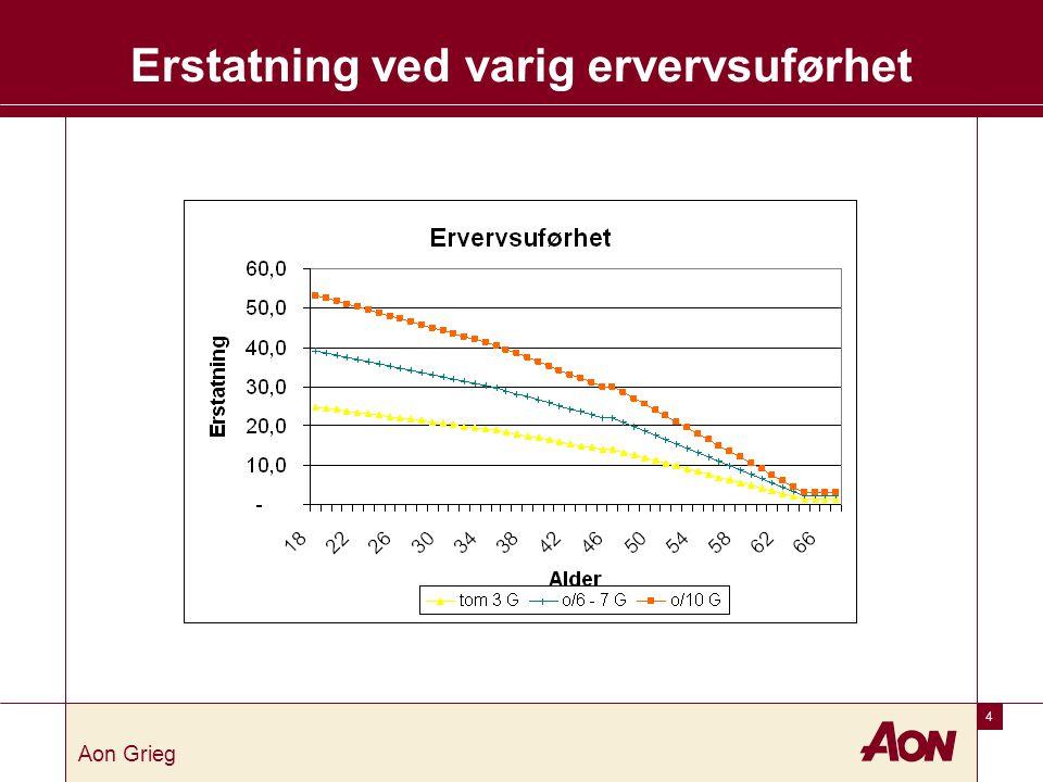 Død uansett årsak Forsørger; Erstatning til etterlatte Forsikringssum 40 G = kr 2.274.400.