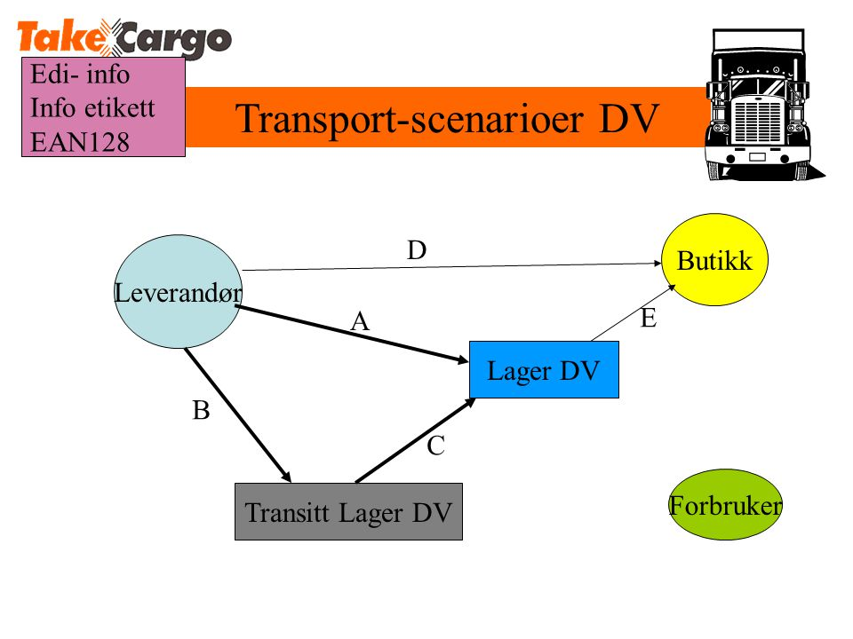 Transport-scenarioer DV