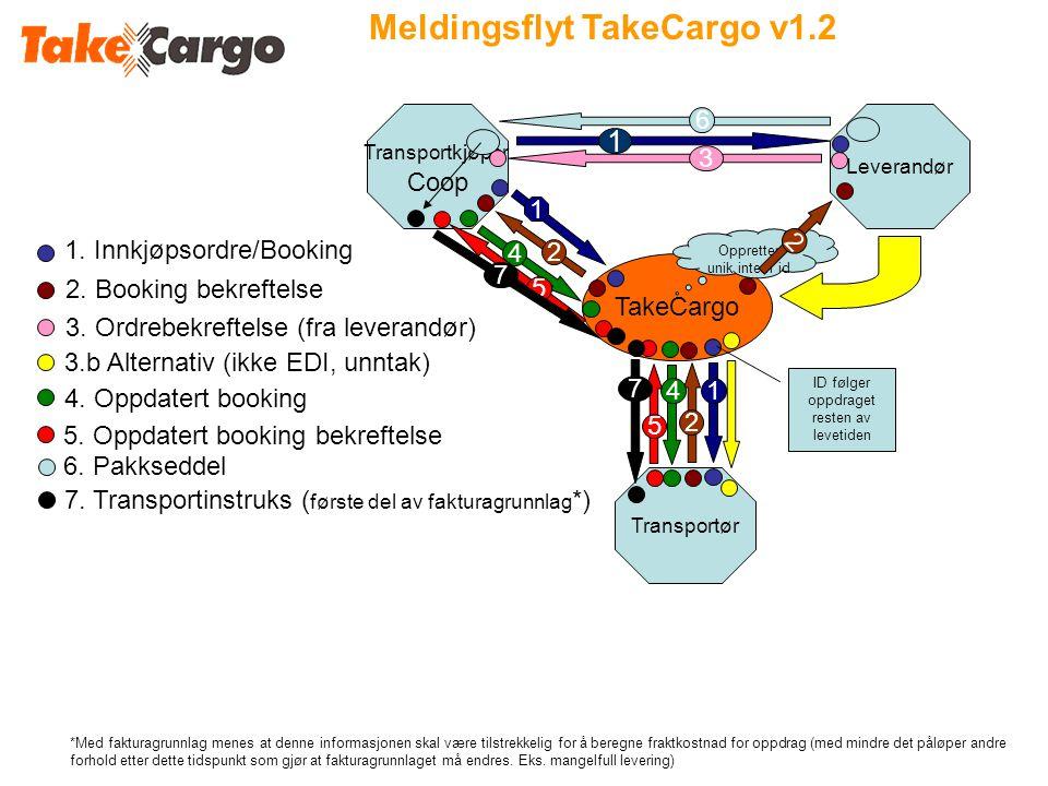 Meldingsflyt TakeCargo v1.2