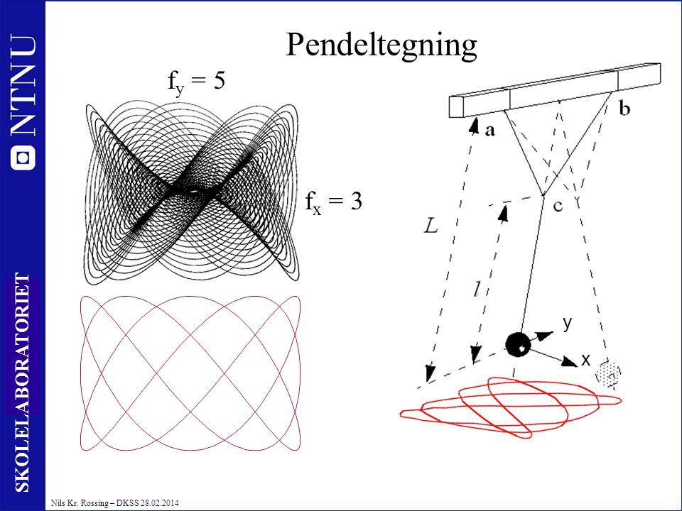 Pendeltegning fy = 5 fx = 3 y x