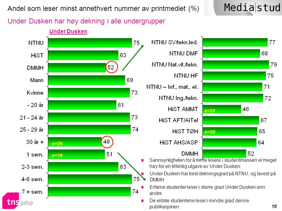 Andel som leser minst annethvert nummer av printmediet (%) Under Dusken har høy dekning i alle undergrupper