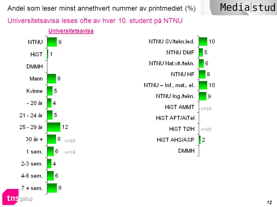 Andel som leser minst annethvert nummer av printmediet (%) Universitetsavisa leses ofte av hver 10. student på NTNU