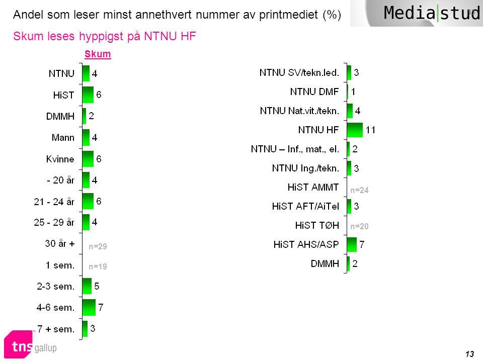 Andel som leser minst annethvert nummer av printmediet (%) Skum leses hyppigst på NTNU HF