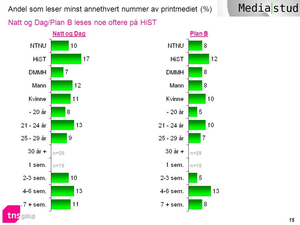 Andel som leser minst annethvert nummer av printmediet (%) Natt og Dag/Plan B leses noe oftere på HiST