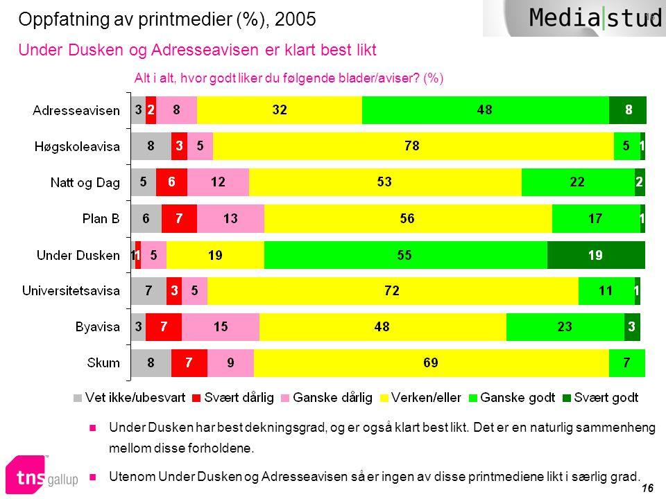 Oppfatning av printmedier (%), 2005
