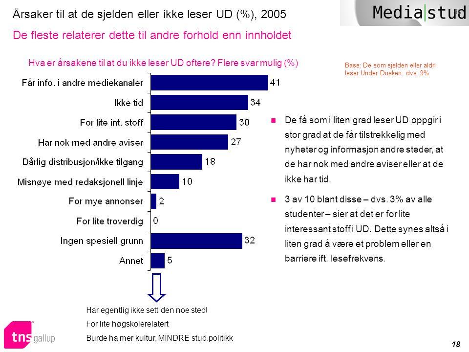 Årsaker til at de sjelden eller ikke leser UD (%), 2005