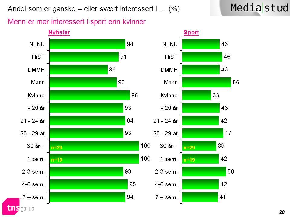 Andel som er ganske – eller svært interessert i … (%) Menn er mer interessert i sport enn kvinner