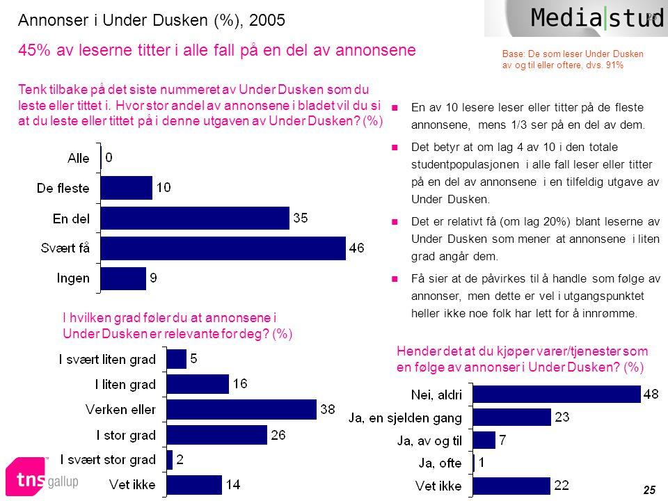 Annonser i Under Dusken (%), 2005