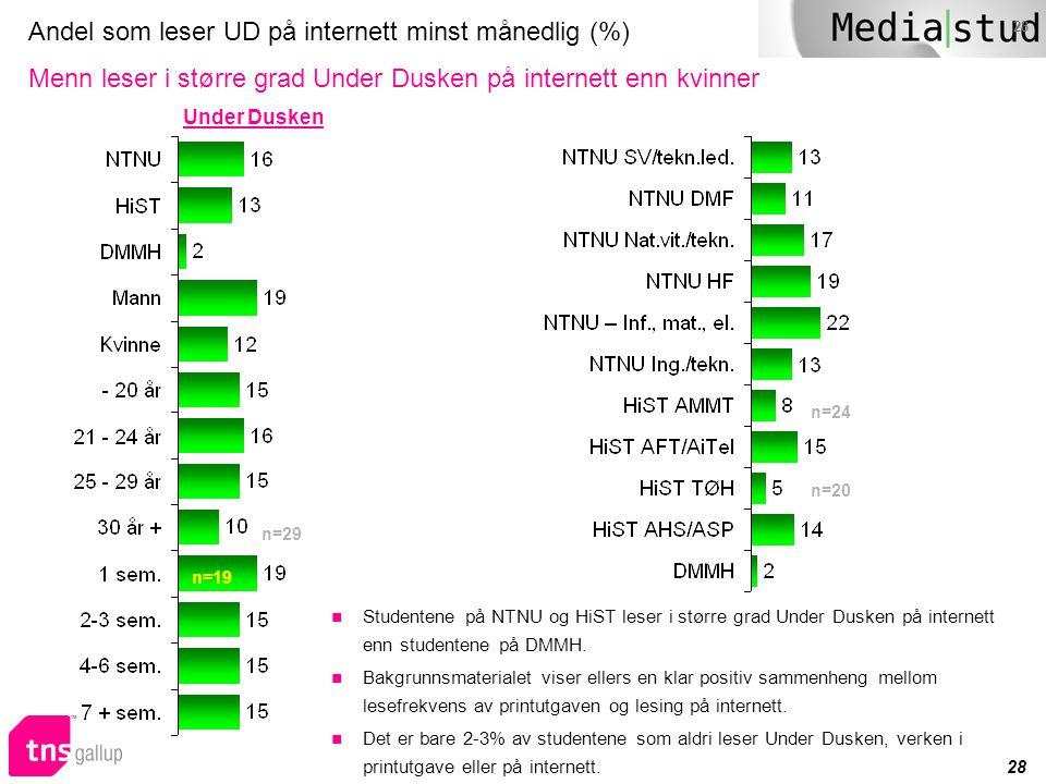 Andel som leser UD på internett minst månedlig (%) Menn leser i større grad Under Dusken på internett enn kvinner