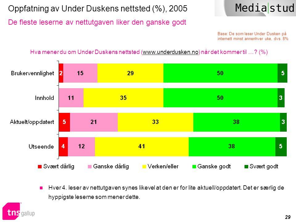 Oppfatning av Under Duskens nettsted (%), 2005