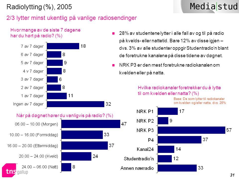 Radiolytting (%), 2005 2/3 lytter minst ukentlig på vanlige radiosendinger. Hvor mange av de siste 7 dagene.