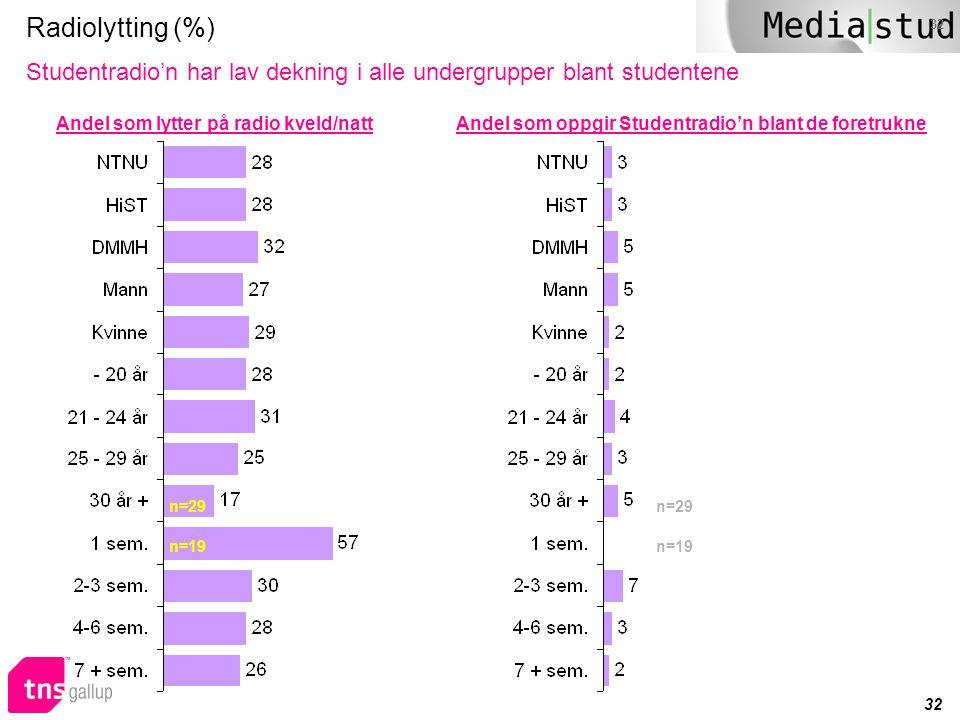 Radiolytting (%) Studentradio'n har lav dekning i alle undergrupper blant studentene