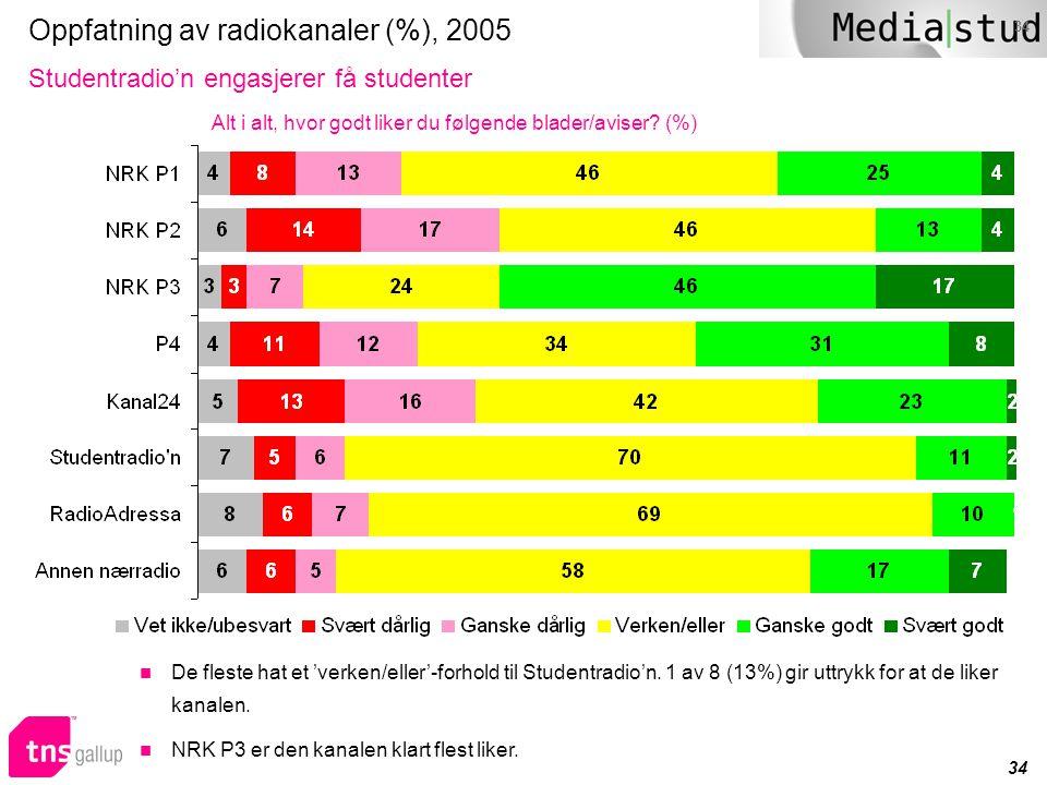 Oppfatning av radiokanaler (%), 2005