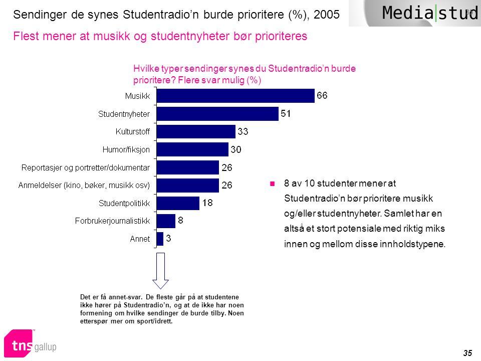Sendinger de synes Studentradio'n burde prioritere (%), 2005