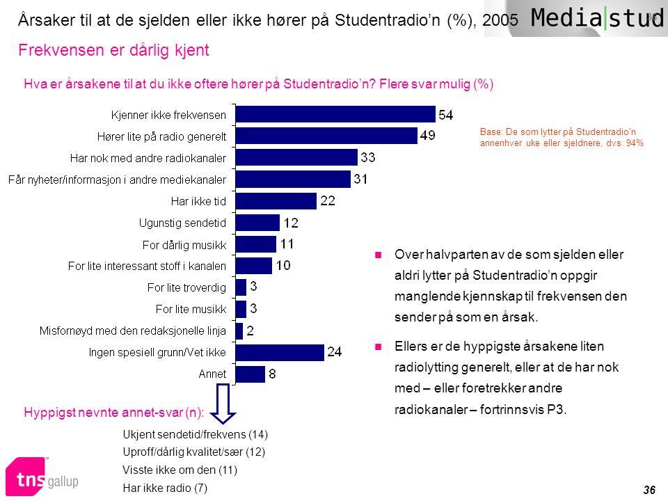 Årsaker til at de sjelden eller ikke hører på Studentradio'n (%), 2005