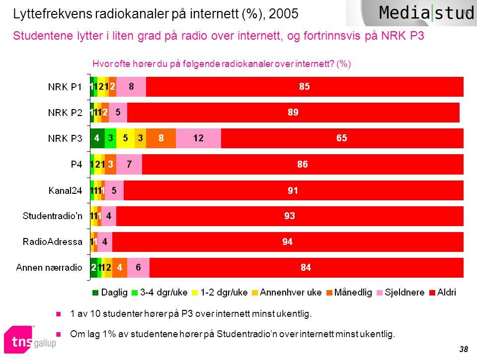 Lyttefrekvens radiokanaler på internett (%), 2005