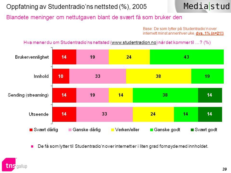 Oppfatning av Studentradio'ns nettsted (%), 2005