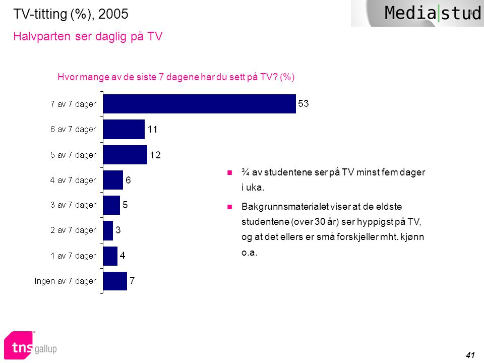 TV-titting (%), 2005 Halvparten ser daglig på TV