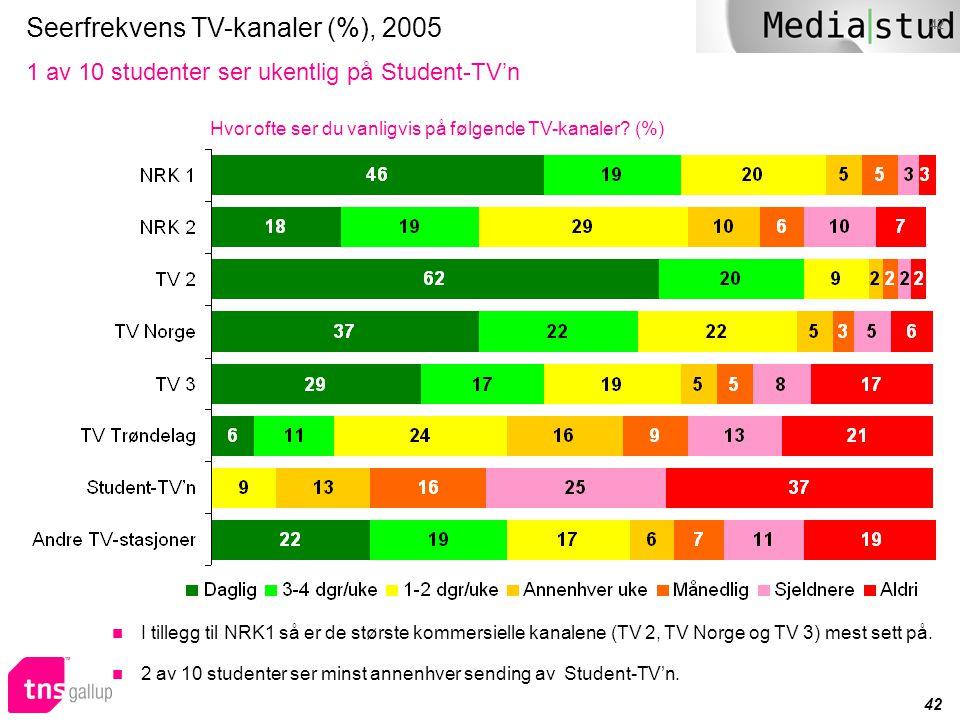 Seerfrekvens TV-kanaler (%), 2005