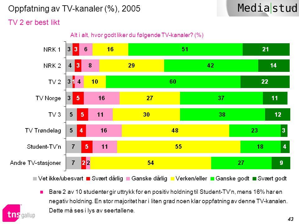 Oppfatning av TV-kanaler (%), 2005