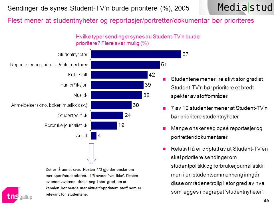 Sendinger de synes Student-TV'n burde prioritere (%), 2005
