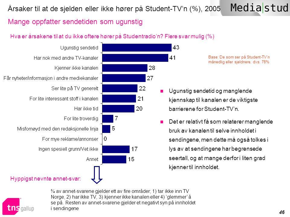 Årsaker til at de sjelden eller ikke hører på Student-TV'n (%), 2005