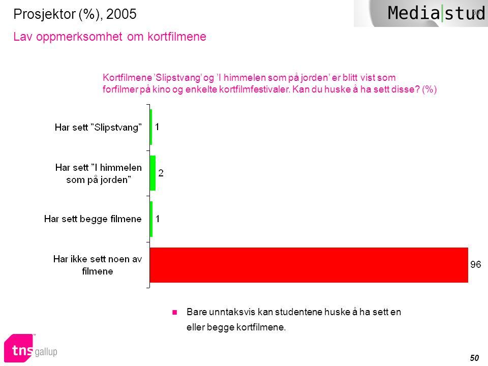 Prosjektor (%), 2005 Lav oppmerksomhet om kortfilmene