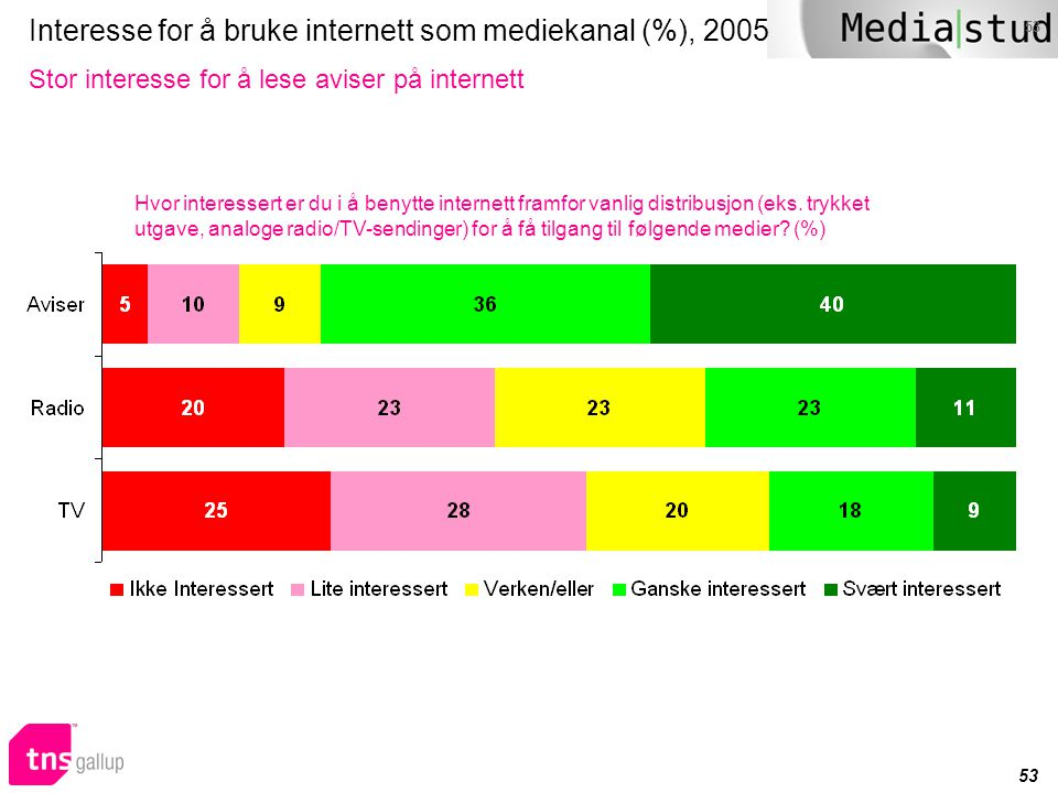 Interesse for å bruke internett som mediekanal (%), 2005