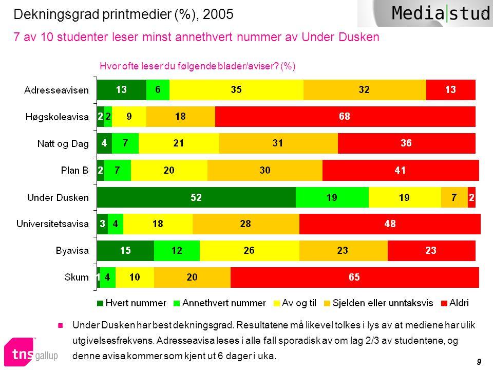 Dekningsgrad printmedier (%), 2005
