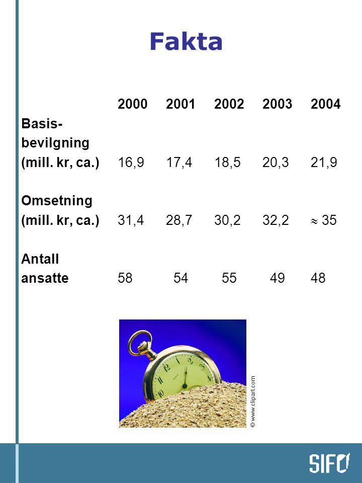 Fakta 2000 2001 2002 2003 2004 Basis- bevilgning