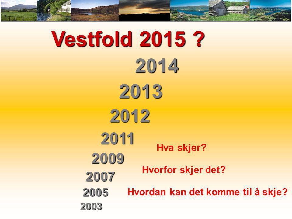 Vestfold 2015 2014. 2013. 2012. 2011. 2009. 2007. 2005. 2003. Hva skjer Hvorfor skjer det