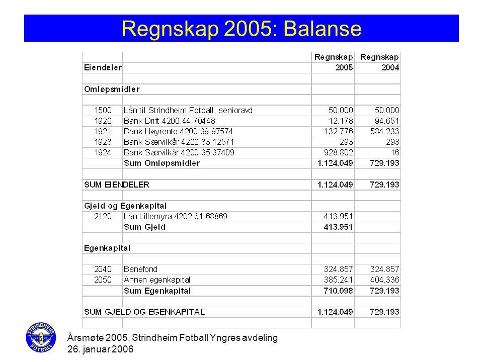 Regnskap 2005: Balanse Årsmøte 2005, Strindheim Fotball Yngres avdeling 26. januar 2006