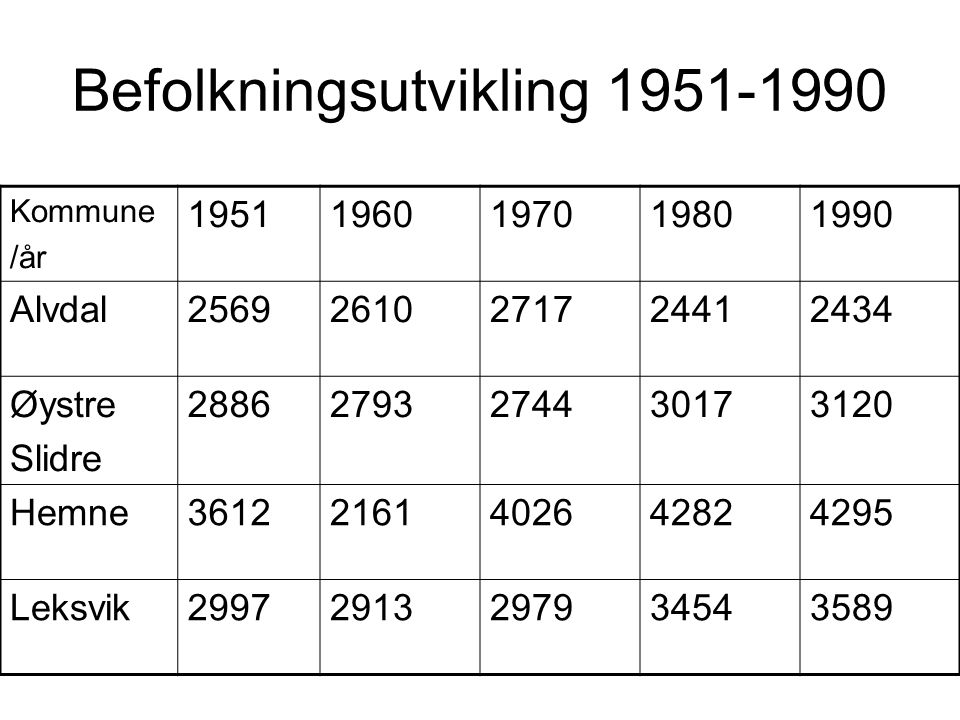 Befolkningsutvikling 1951-1990
