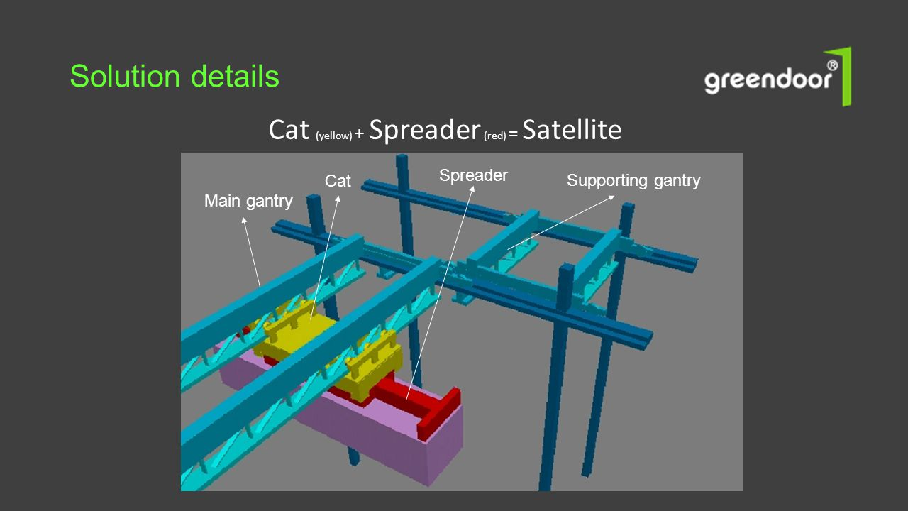 Solution details Cat (yellow) + Spreader (red) = Satellite Spreader
