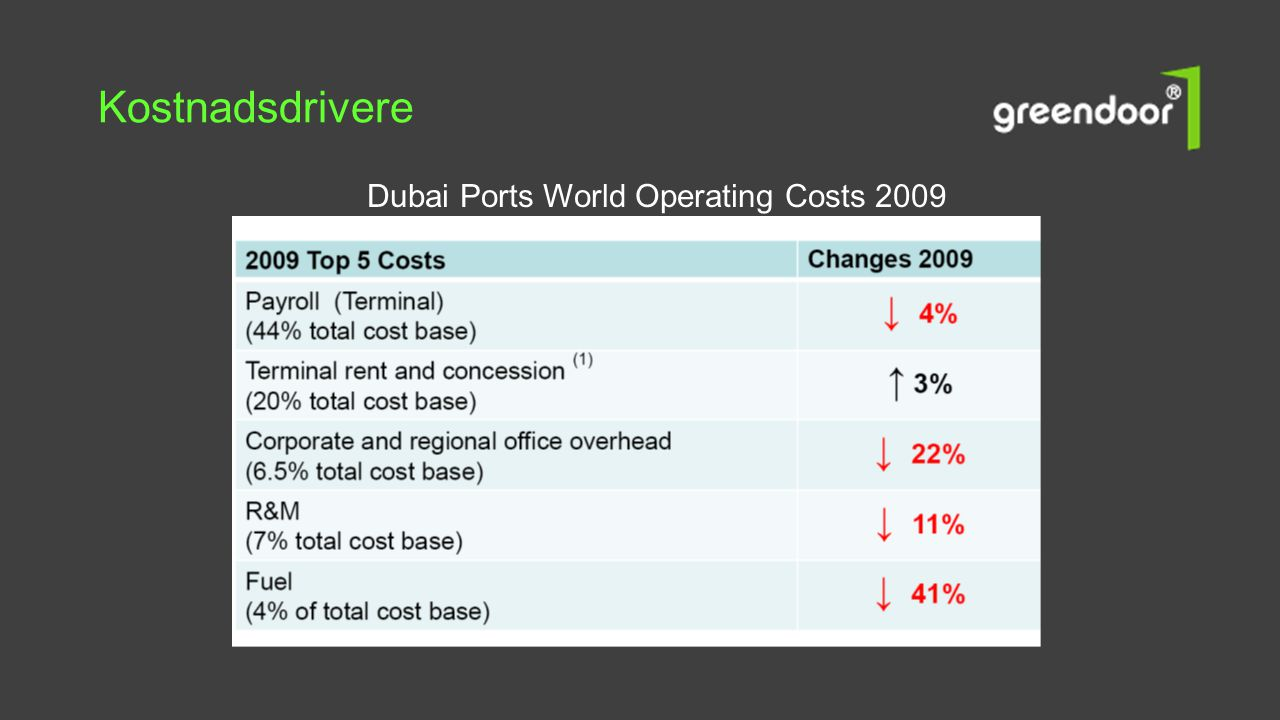 Kostnadsdrivere Dubai Ports World Operating Costs 2009